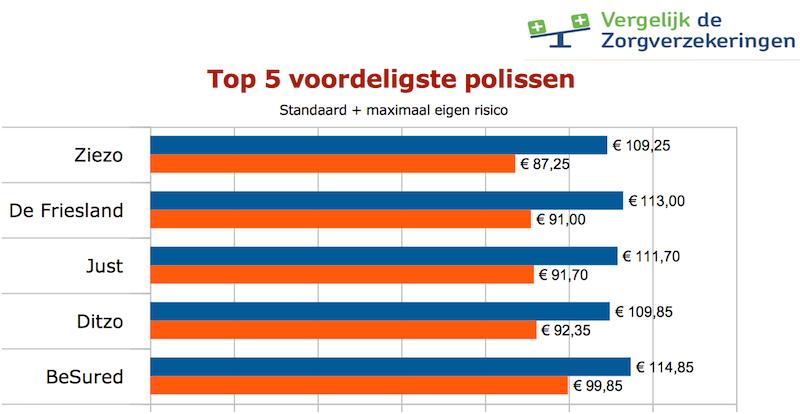 Diagram goedkoopste zorgpremies ZieZo, de Friesland, Just, Ditzo en Besured